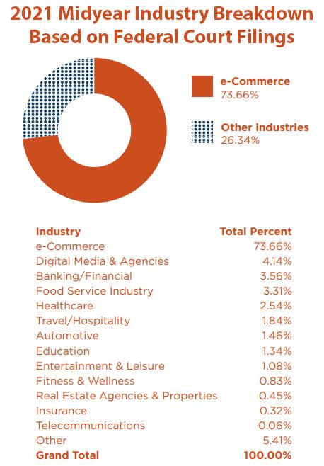 2021 midyear industry breakdown chart