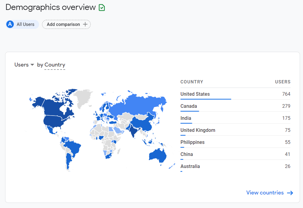 GA4 users by country