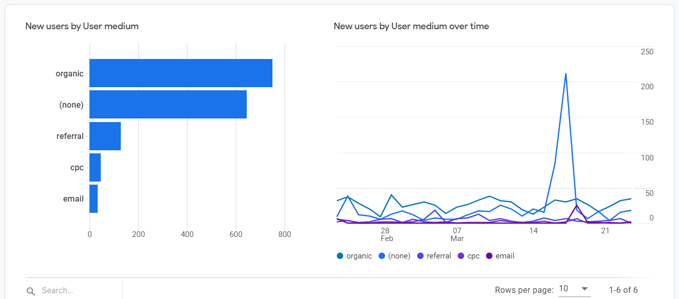 GA4 users by medium and New users by user medium over time