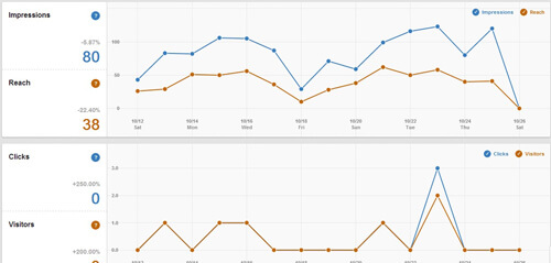 Tracking progress with Pinterest Analytics