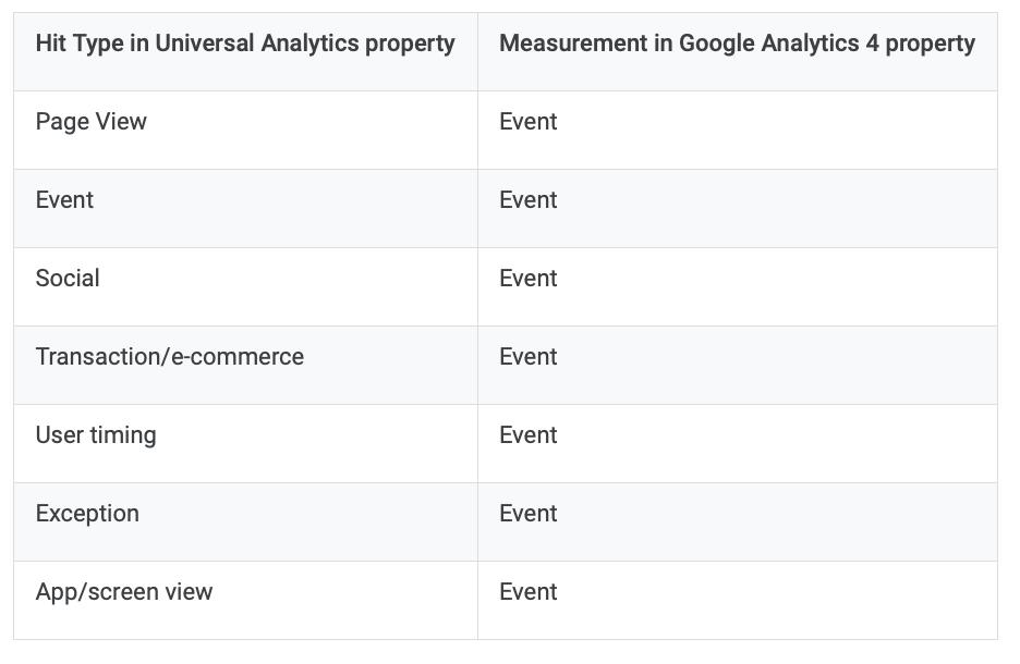 UA and GA4 chart differences