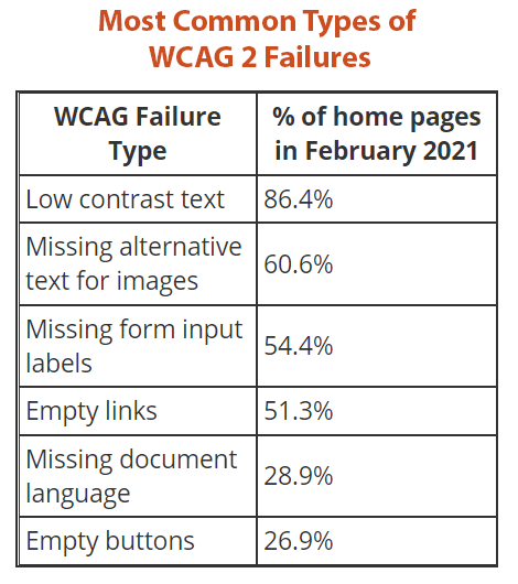 Most common types of WCAG 2 Failures chart